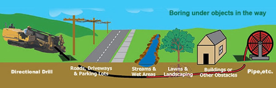 Horizontal Directional Drilling & Line Boring Contractors in
